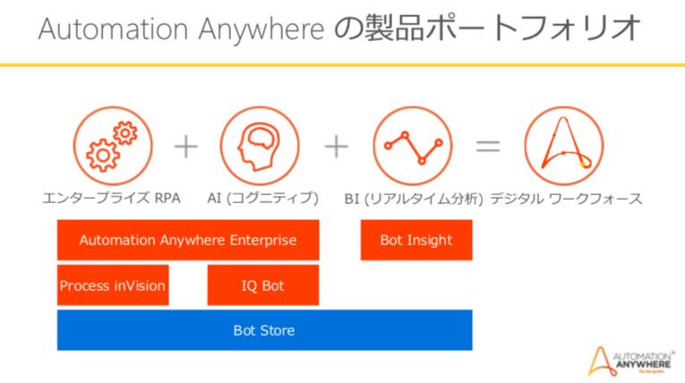 Automation Anywhereとは?機能〜勉強方法まで解説!   RPA HACK