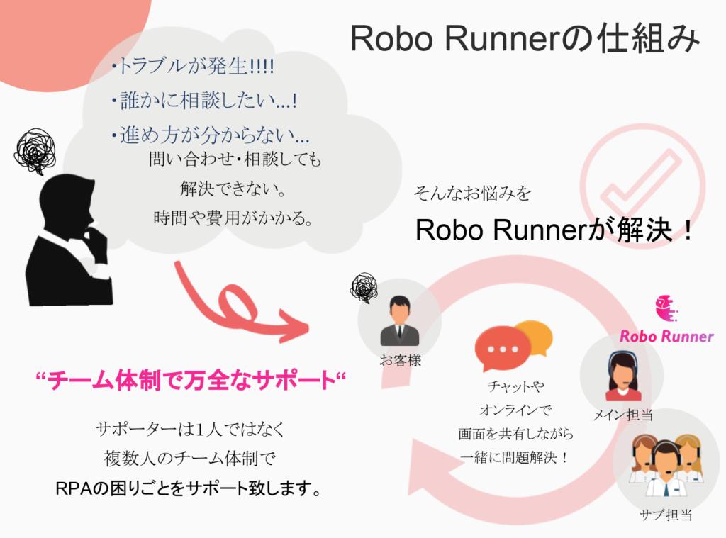 Robo Runnerのイメージ