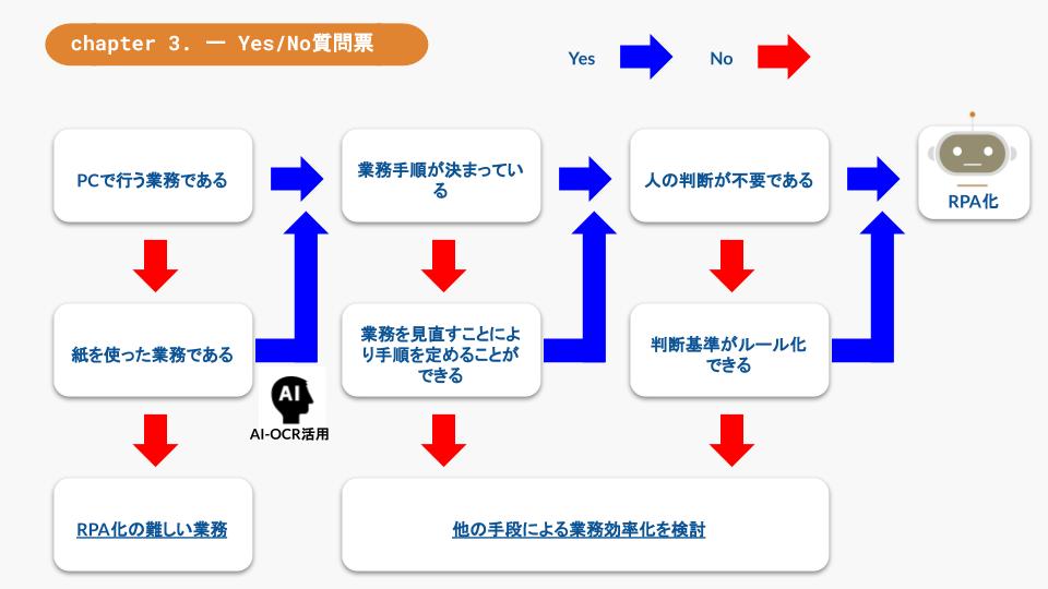 Yes/No質問票